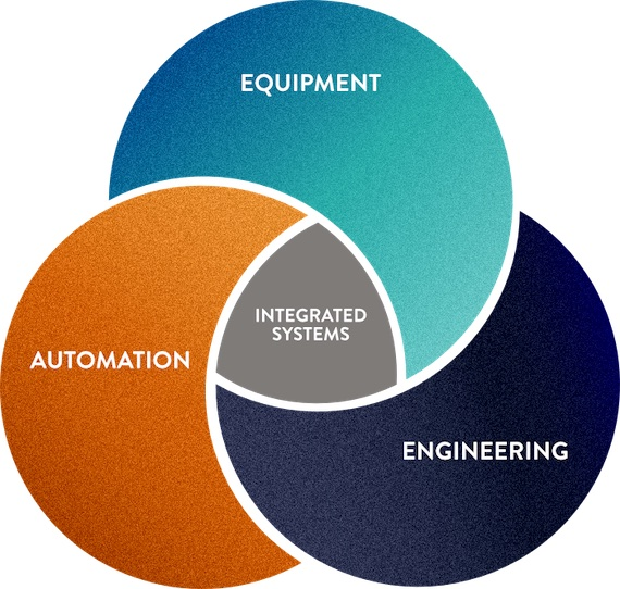 Through our robust Equipment, Innovative Engineering, groundbreaking Automation, and Integrated Systems, we help the industry meet the demands of today and provide a foundation for the future.