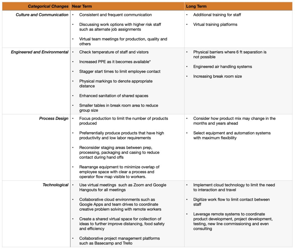 "A table showing categories ""Culture and Communication"", ""Engineered and Environmental"", ""Process Design"", and ""Technological"" providing near and long term solutions."